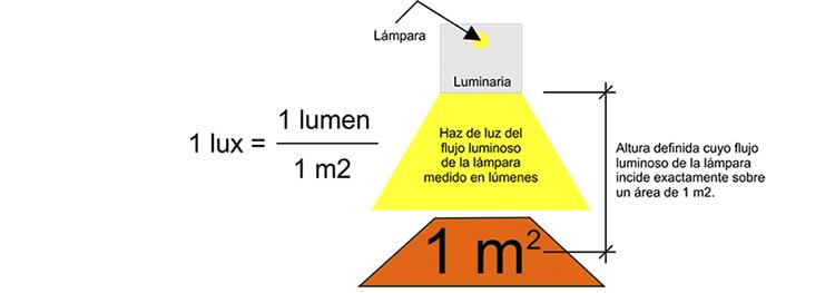 Lux vs Lumen en la iluminación LED LED Almacén