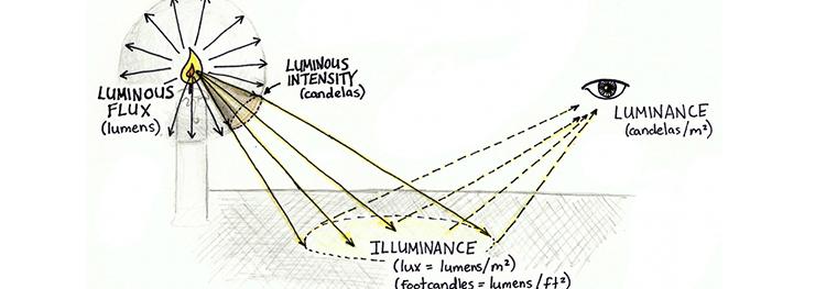 Lux vs. Lumen