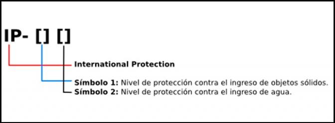 esquema indice de proteccion ip