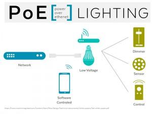 infografia iluminacion poe
